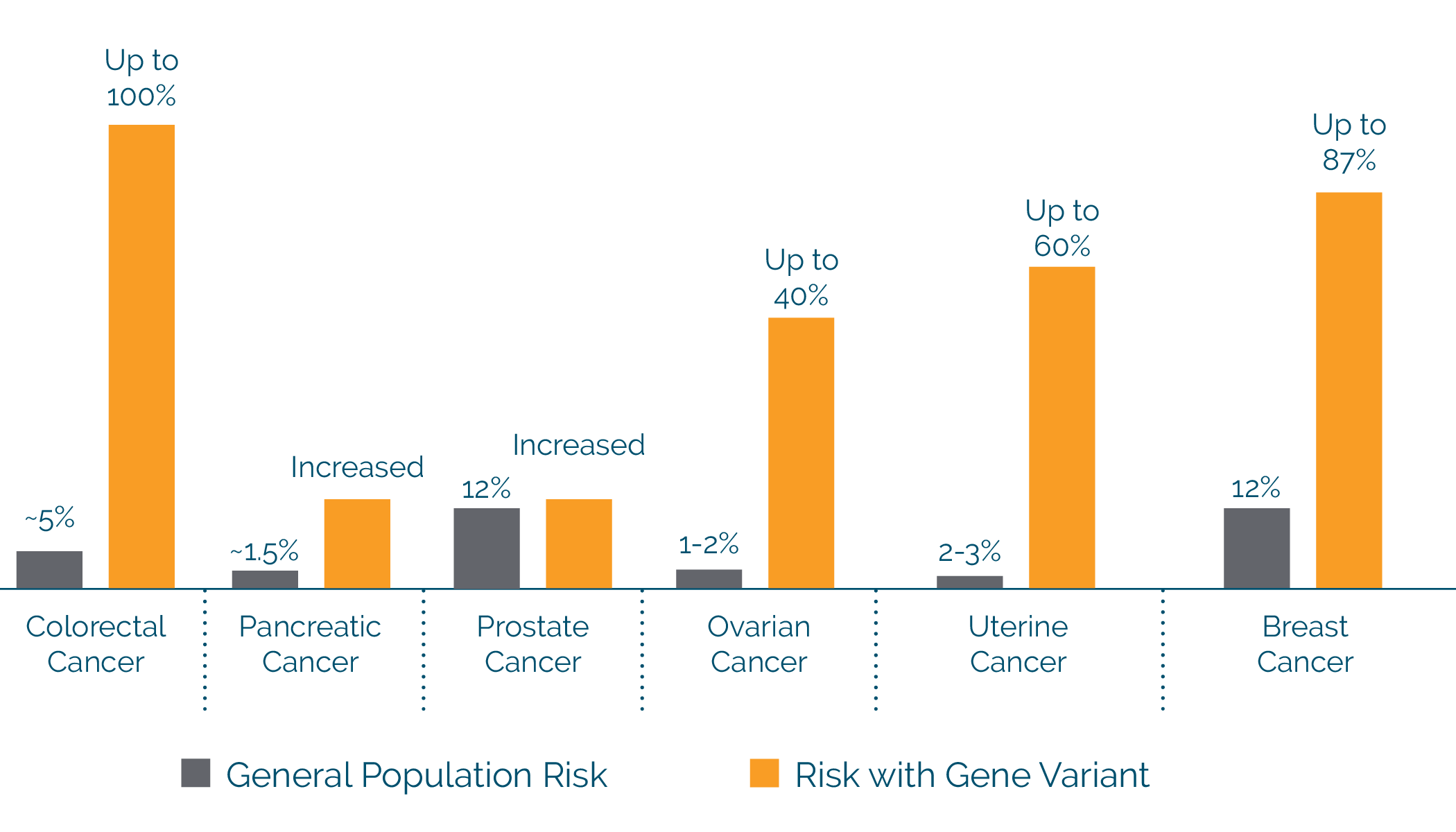 Lifetime Risk for Common Cancers